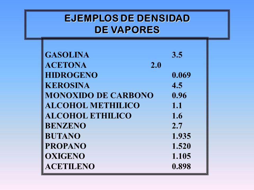 GASOLINA 3.5 ACETONA2.0 HIDROGENO 0.069 KEROSINA4.5 MONOXIDO DE CARBONO0.96 ALCOHOL METHILICO1.1 ALCOHOL ETHILICO1.6 BENZENO2.7 BUTANO1.935 PROPANO1.5