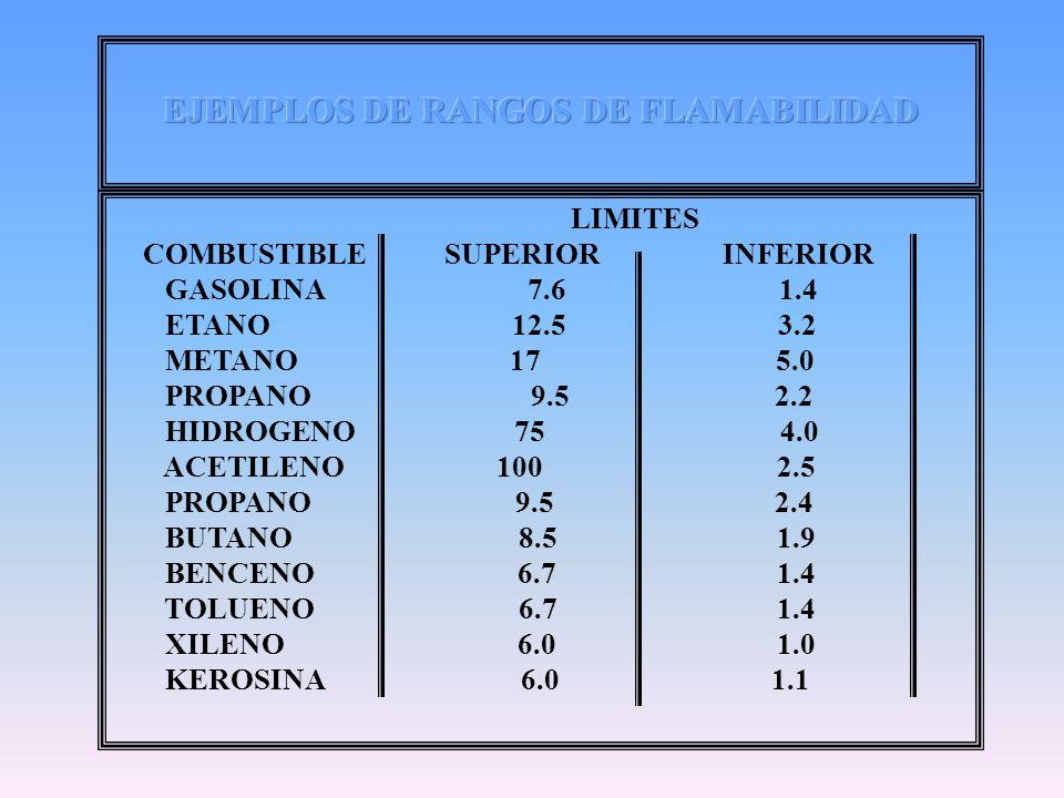LIMITES COMBUSTIBLE SUPERIOR INFERIOR GASOLINA 7.6 1.4 ETANO 12.5 3.2 METANO 17 5.0 PROPANO 9.5 2.2 HIDROGENO 75 4.0 ACETILENO 100 2.5 PROPANO 9.5 2.4