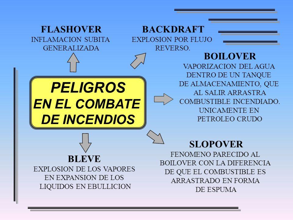 BOILOVER VAPORIZACION DEL AGUA DENTRO DE UN TANQUE DE ALMACENAMIENTO, QUE AL SALIR ARRASTRA COMBUSTIBLE INCENDIADO. UNICAMENTE EN PETROLEO CRUDO SLOPO
