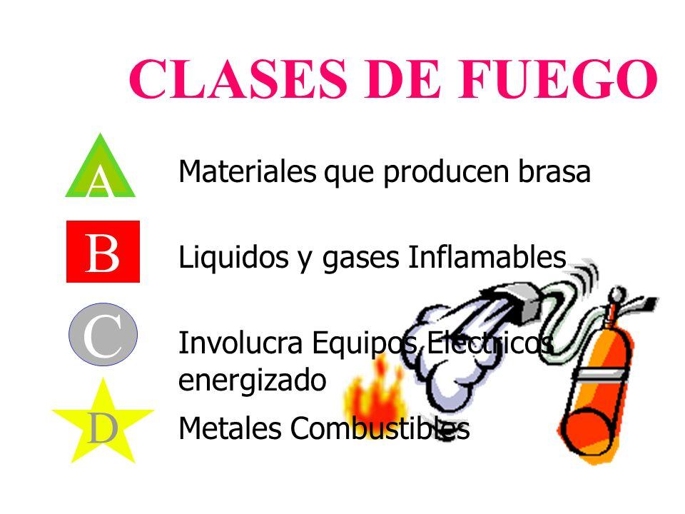CLASES DE FUEGO A B C D Materiales que producen brasa Liquidos y gases Inflamables Involucra Equipos Eléctricos energizado Metales Combustibles