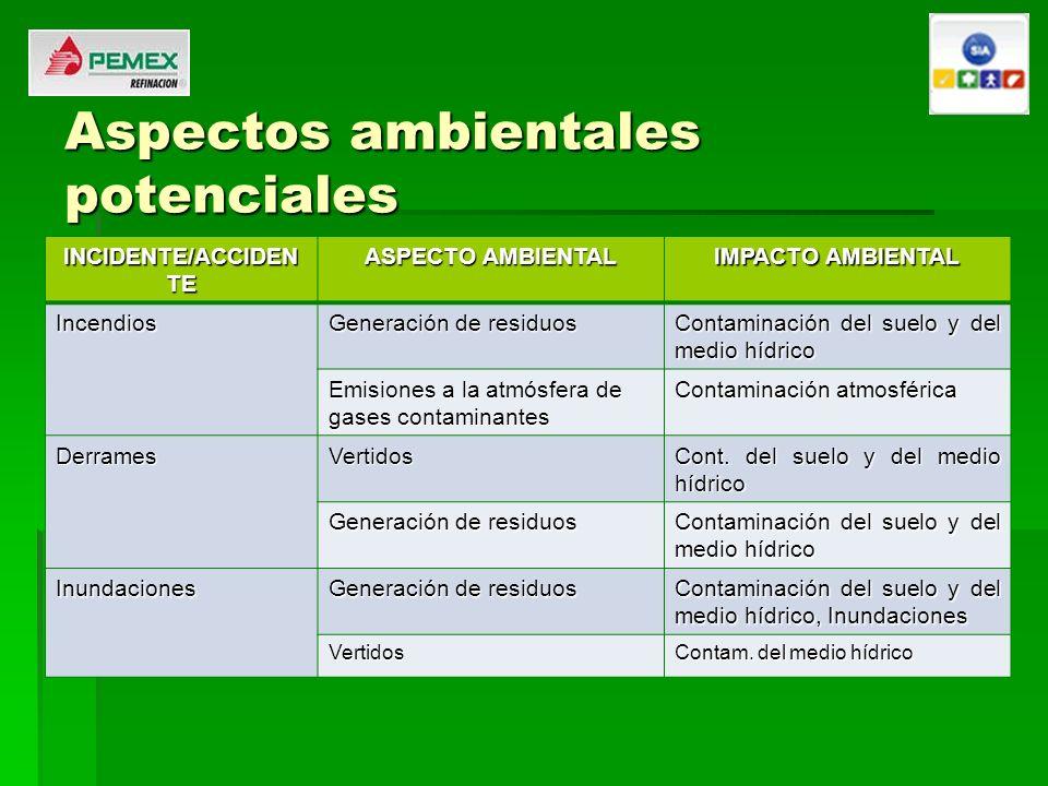 Aspectos ambientales potenciales INCIDENTE/ACCIDEN TE ASPECTO AMBIENTAL IMPACTO AMBIENTAL Incendios Generación de residuos Contaminación del suelo y d