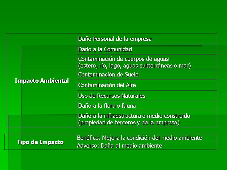 Impacto Ambiental Daño Personal de la empresa Daño a la Comunidad Contaminación de cuerpos de aguas (estero, río, lago, aguas subterráneas o mar) Cont