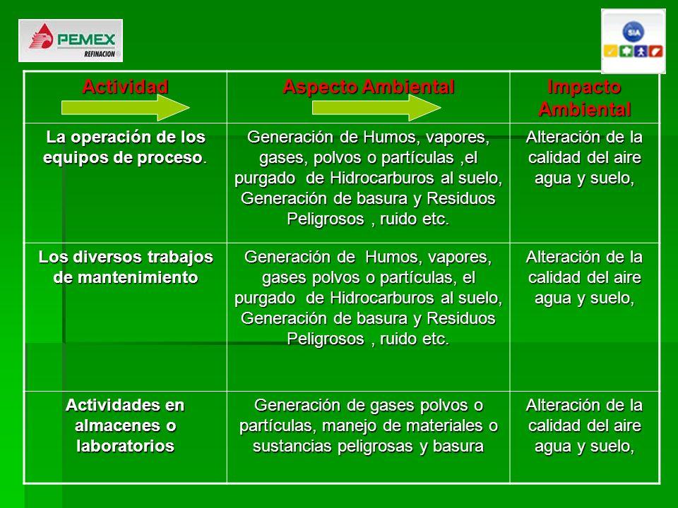 Actividad Aspecto Ambiental Impacto Ambiental La operación de los equipos de proceso. Generación de Humos, vapores, gases, polvos o partículas,el purg
