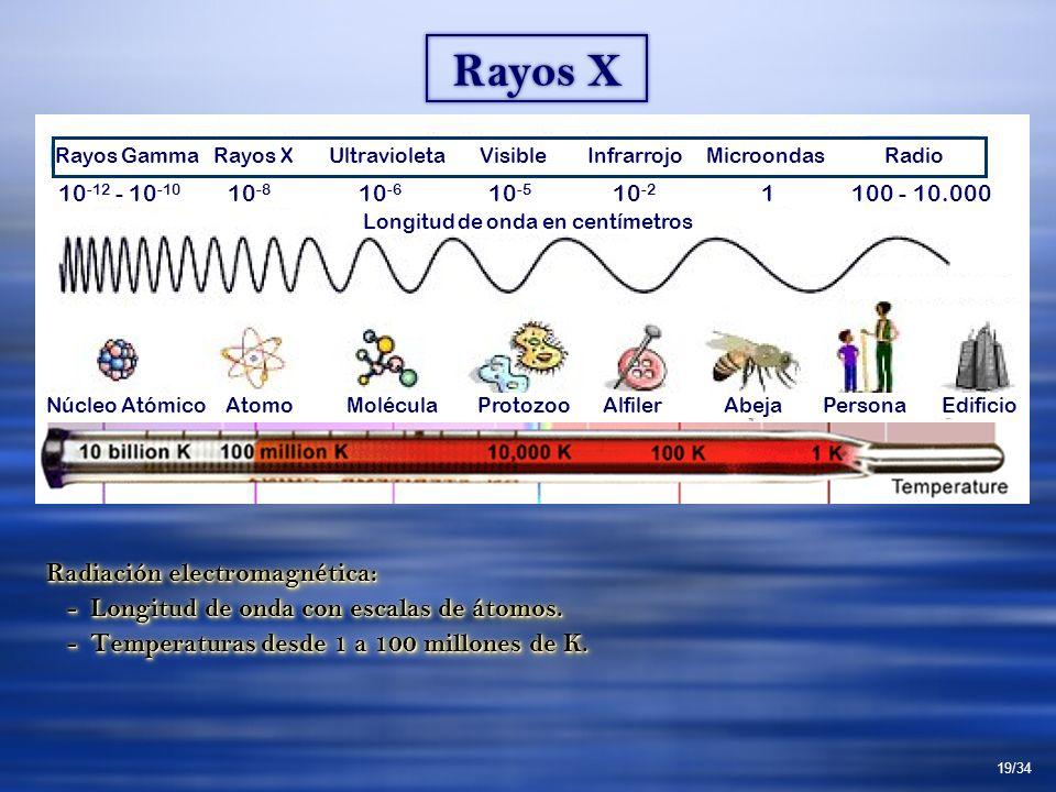 Radiación electromagnética: - Longitud de onda con escalas de átomos. - Longitud de onda con escalas de átomos. - Temperaturas desde 1 a 100 millones