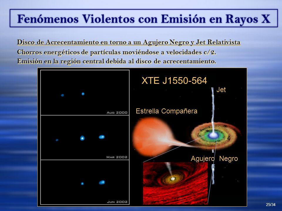 Fenómenos Violentos con Emisión en Rayos X Disco de Acrecentamiento en torno a un Agujero Negro y Jet Relativista Chorros energéticos de partículas mo