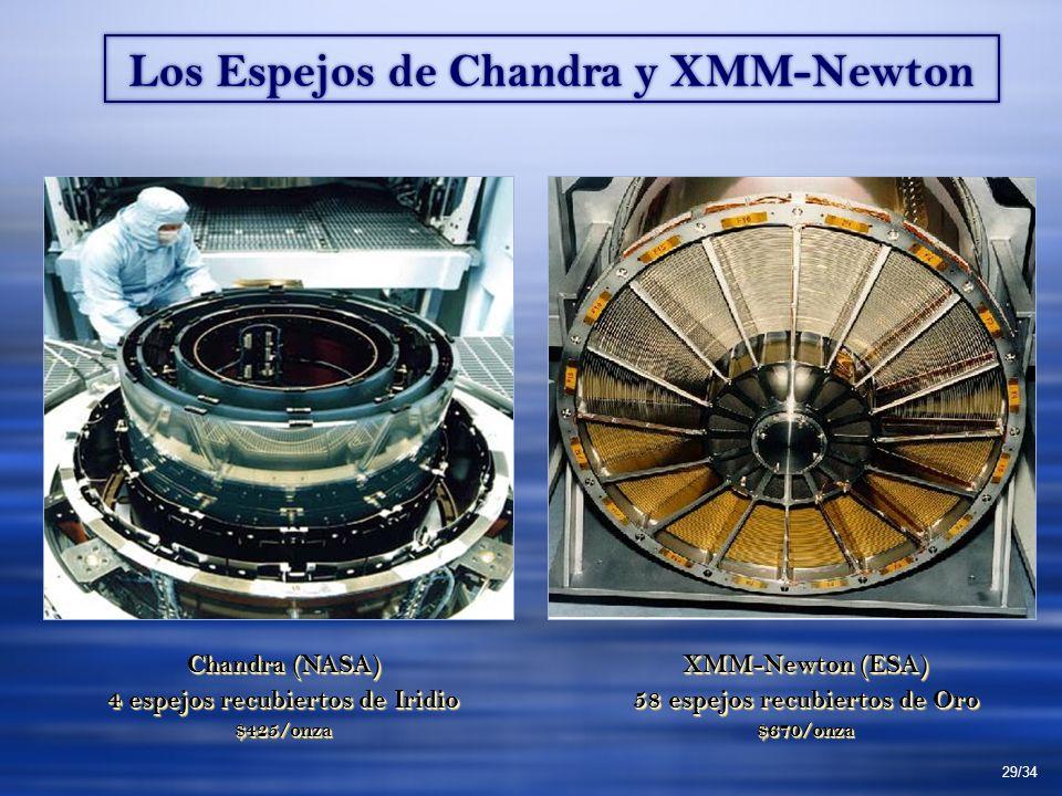 Los Espejos de Chandra y XMM-Newton Chandra (NASA) 4 espejos recubiertos de Iridio $425/onza Chandra (NASA) 4 espejos recubiertos de Iridio $425/onza XMM-Newton (ESA) 58 espejos recubiertos de Oro $670/onza XMM-Newton (ESA) 58 espejos recubiertos de Oro $670/onza 29/34