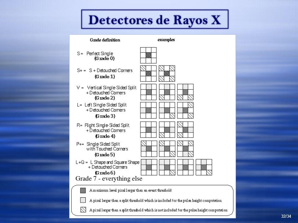 Detectores de Rayos X 32/34