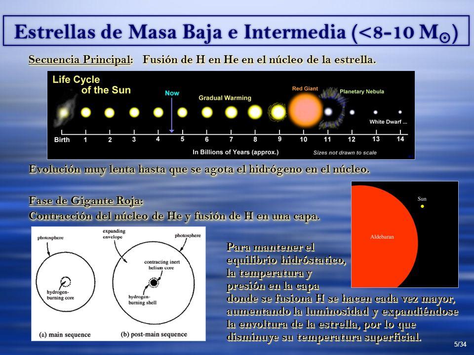 Estrellas de Masa Baja e Intermedia (<8-10 M ) Secuencia Principal: Fusión de H en He en el núcleo de la estrella. Evolución muy lenta hasta que se ag