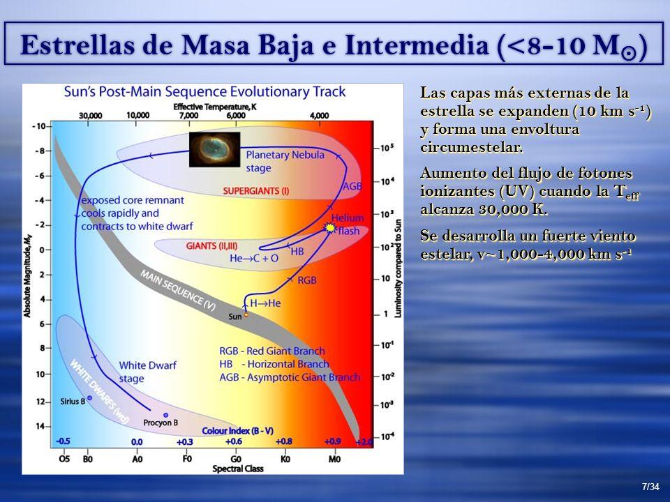 Estrellas de Masa Baja e Intermedia (<8-10 M ) Las capas más externas de la estrella se expanden (10 km s -1 ) y forma una envoltura circumestelar.