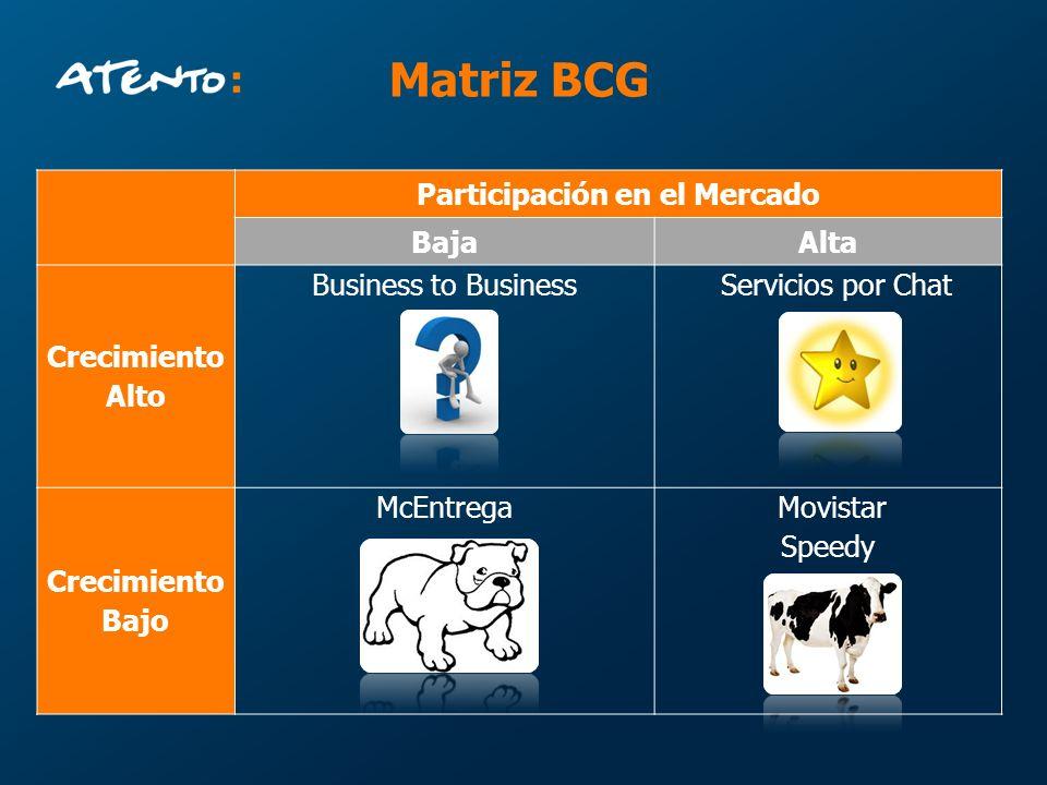 Participación en el Mercado BajaAlta Crecimiento Alto Business to Business Servicios por Chat Crecimiento Bajo McEntrega Movistar Speedy Matriz BCG