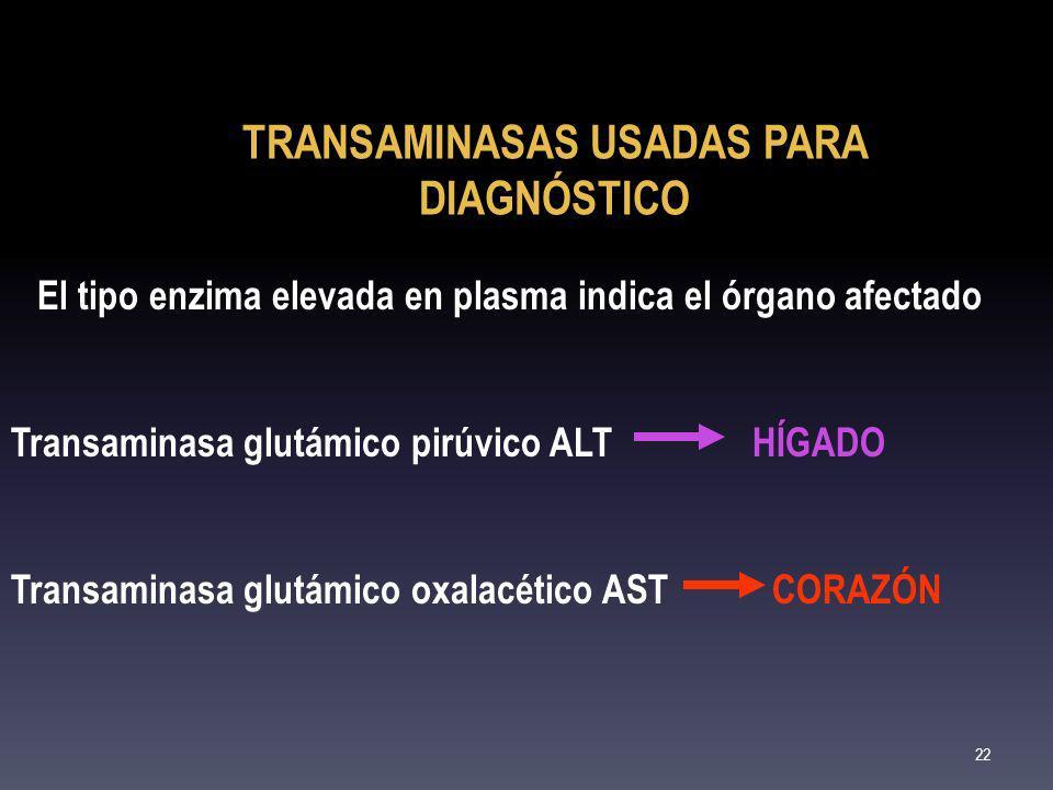 TRANSAMINASAS USADAS PARA DIAGNÓSTICO El tipo enzima elevada en plasma indica el órgano afectado Transaminasa glutámico pirúvico ALT HÍGADO Transamina