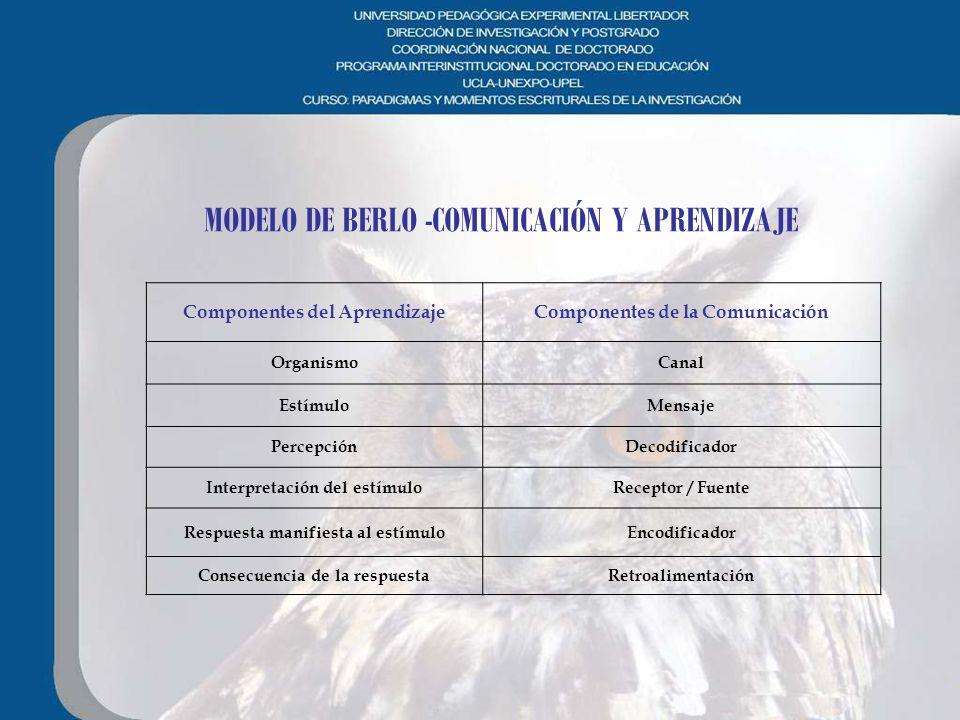 MODELO DE BERLO -COMUNICACIÓN Y APRENDIZAJE Componentes del AprendizajeComponentes de la Comunicación OrganismoCanal EstímuloMensaje PercepciónDecodif