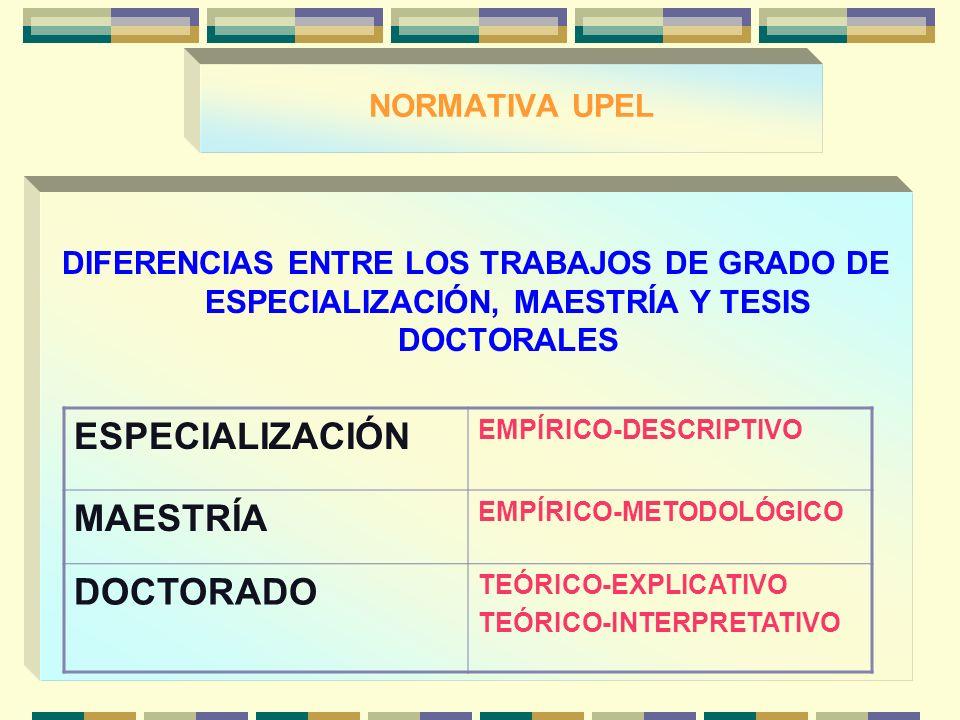 NORMATIVA UPEL DIFERENCIAS ENTRE LOS TRABAJOS DE GRADO DE ESPECIALIZACIÓN, MAESTRÍA Y TESIS DOCTORALES ESPECIALIZACIÓN EMPÍRICO-DESCRIPTIVO MAESTRÍA EMPÍRICO-METODOLÓGICO DOCTORADO TEÓRICO-EXPLICATIVO TEÓRICO-INTERPRETATIVO