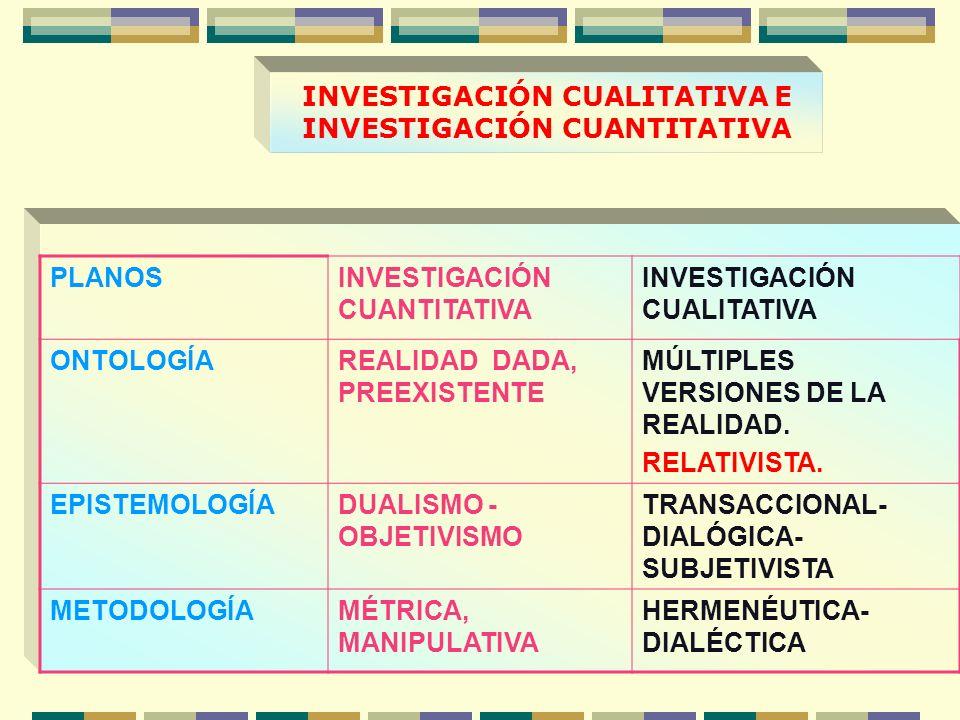 INVESTIGACIÓN CUALITATIVA E INVESTIGACIÓN CUANTITATIVA PLANOSINVESTIGACIÓN CUANTITATIVA INVESTIGACIÓN CUALITATIVA ONTOLOGÍAREALIDAD DADA, PREEXISTENTE MÚLTIPLES VERSIONES DE LA REALIDAD.