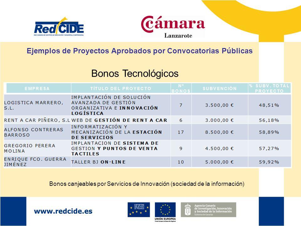 Ejemplos de Proyectos Aprobados por Convocatorias Públicas Bonos Tecnológicos Bonos canjeables por Servicios de Innovación (sociedad de la información