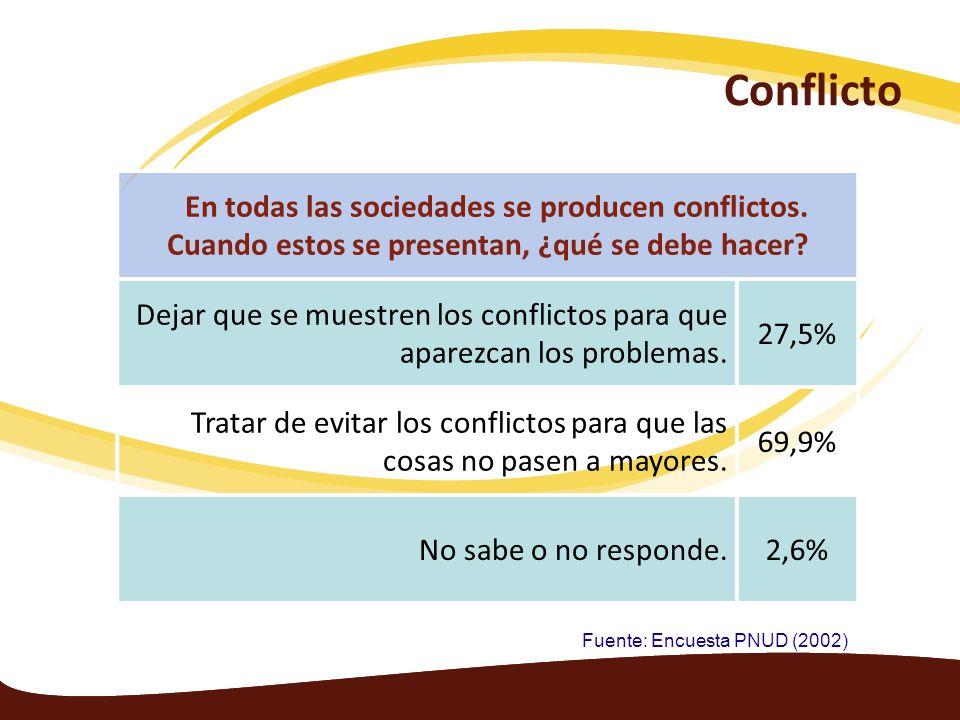 Conflicto En todas las sociedades se producen conflictos. Cuando estos se presentan, ¿qué se debe hacer? Dejar que se muestren los conflictos para que