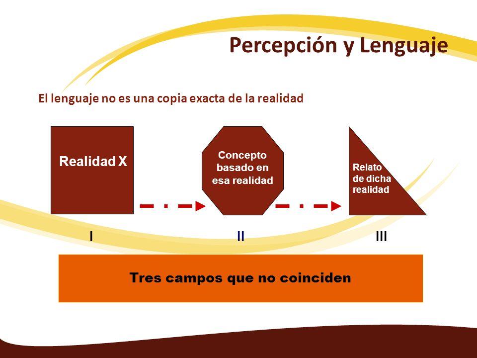 El lenguaje no es una copia exacta de la realidad Tres campos que no coinciden II Concepto basado en esa realidad I Realidad X III Relato de dicha rea