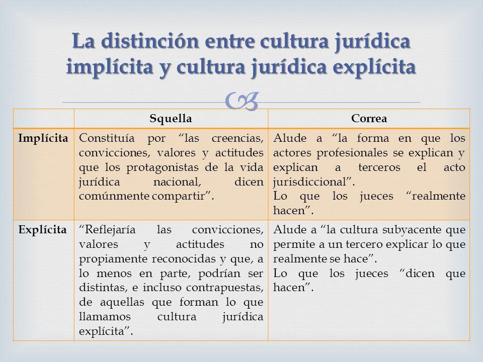 La distinción entre cultura jurídica implícita y cultura jurídica explícita SquellaCorrea Implícita Constituía por las creencias, convicciones, valores y actitudes que los protagonistas de la vida jurídica nacional, dicen comúnmente compartir.