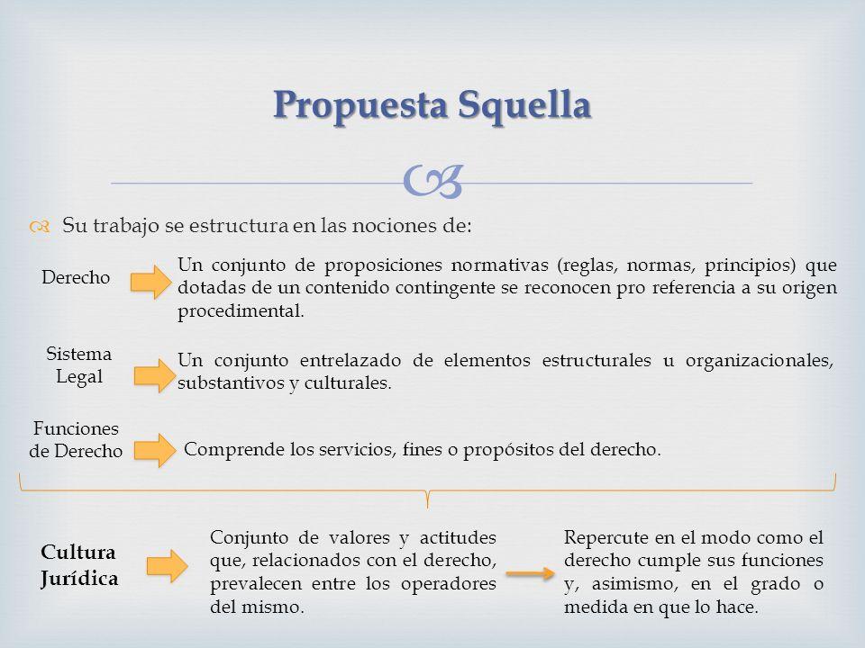 Su trabajo se estructura en las nociones de: Propuesta Squella Derecho Un conjunto de proposiciones normativas (reglas, normas, principios) que dotadas de un contenido contingente se reconocen pro referencia a su origen procedimental.