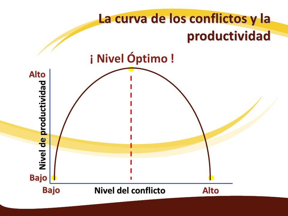 La curva de los conflictos y la productividad Nivel del conflicto Nivel de productividad Alto Alto Bajo Bajo ¡ Nivel Óptimo !