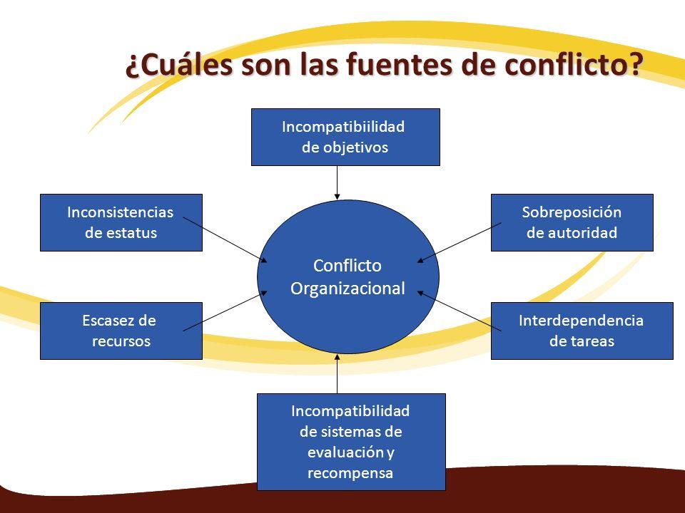 ¿Cuáles son las fuentes de conflicto? Conflicto Organizacional Escasez de recursos Inconsistencias de estatus Incompatibiilidad de objetivos Incompati