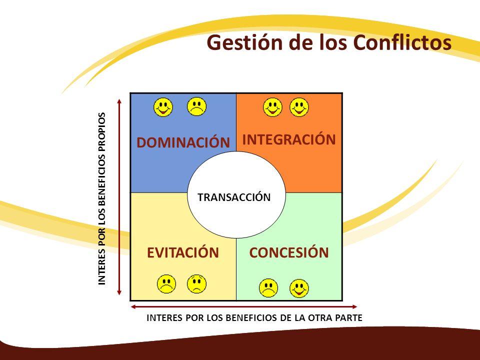 DOMINACIÓN INTEGRACIÓN EVITACIÓNCONCESIÓN TRANSACCIÓN INTERES POR LOS BENEFICIOS DE LA OTRA PARTE INTERES POR LOS BENEFICIOS PROPIOS Gestión de los Co