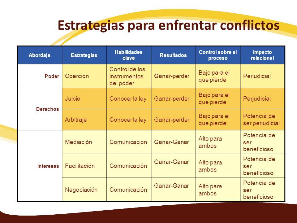 Estrategias para enfrentar conflictos AbordajeEstrategias Habilidades clave Resultados Control sobre el proceso Impacto relacional Poder Coerción Cont