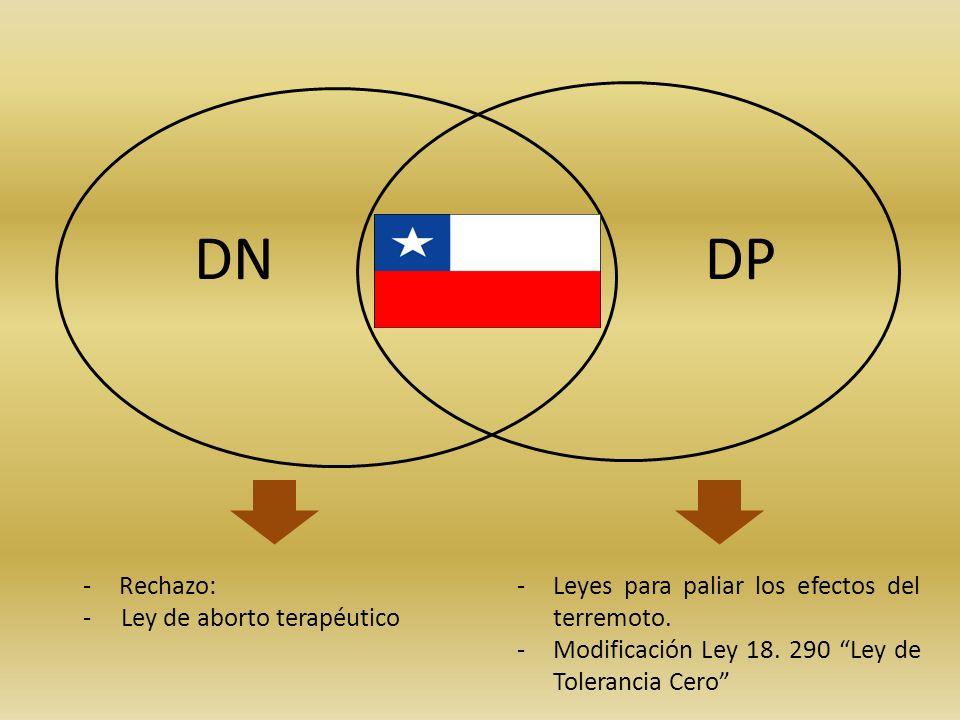 DNDP -Rechazo: - Ley de aborto terapéutico -Leyes para paliar los efectos del terremoto. -Modificación Ley 18. 290 Ley de Tolerancia Cero