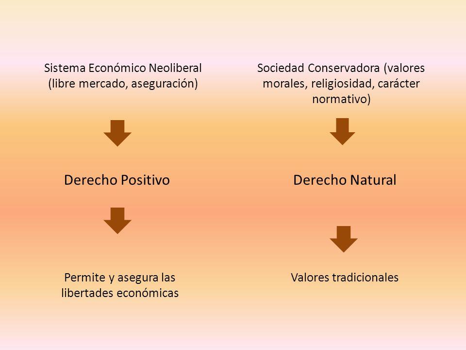 Sistema Económico Neoliberal (libre mercado, aseguración) Sociedad Conservadora (valores morales, religiosidad, carácter normativo) Derecho PositivoDe