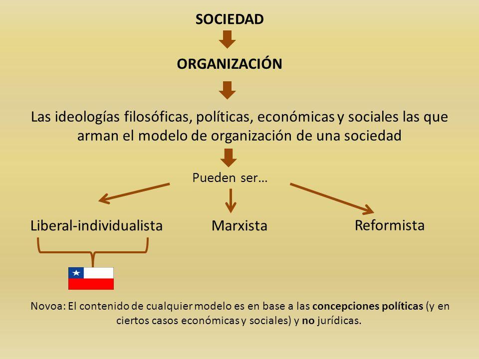 SOCIEDAD ORGANIZACIÓN Las ideologías filosóficas, políticas, económicas y sociales las que arman el modelo de organización de una sociedad Liberal-ind