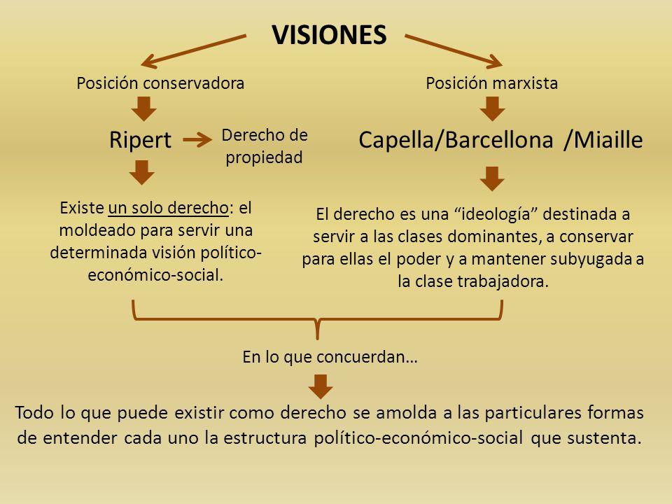 VISIONES Posición conservadora Posición marxista Ripert Existe un solo derecho: el moldeado para servir una determinada visión político- económico-soc