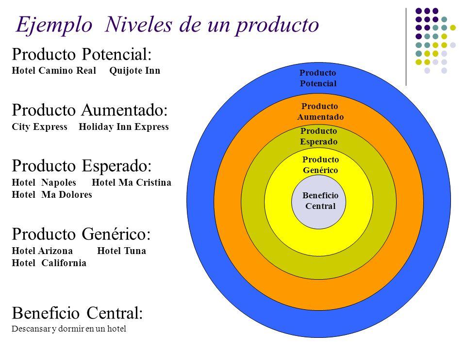 Producto Potencial: Hotel Camino Real Quijote Inn Producto Aumentado: City Express Holiday Inn Express Producto Esperado: Hotel Napoles Hotel Ma Crist