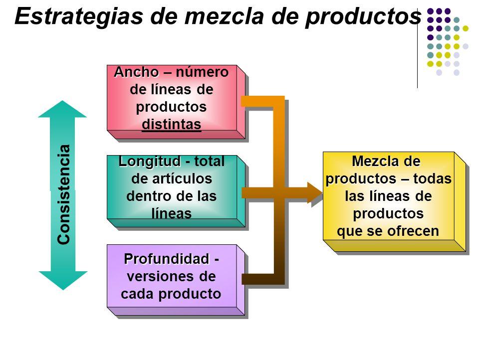 Ancho Ancho – número de líneas de productos di stintas L ongitud L ongitud - total de artículos dentro de las líneas Profundidad Profundidad - version
