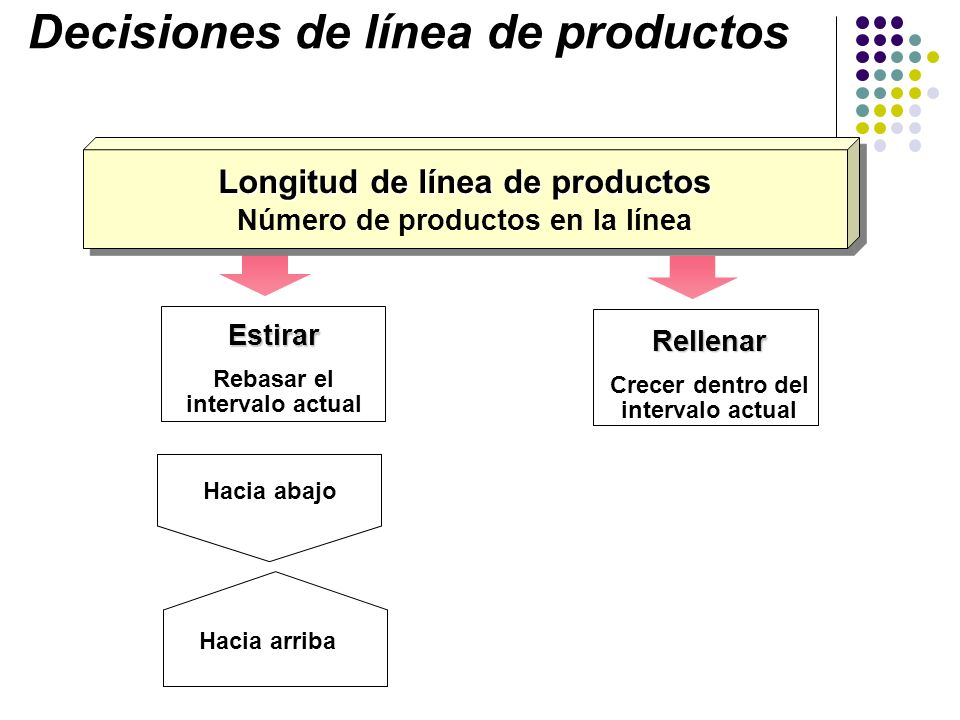 Longitud de línea de productos Número de productos en la línea Longitud de línea de productos Número de productos en la línea Decisiones de línea de p