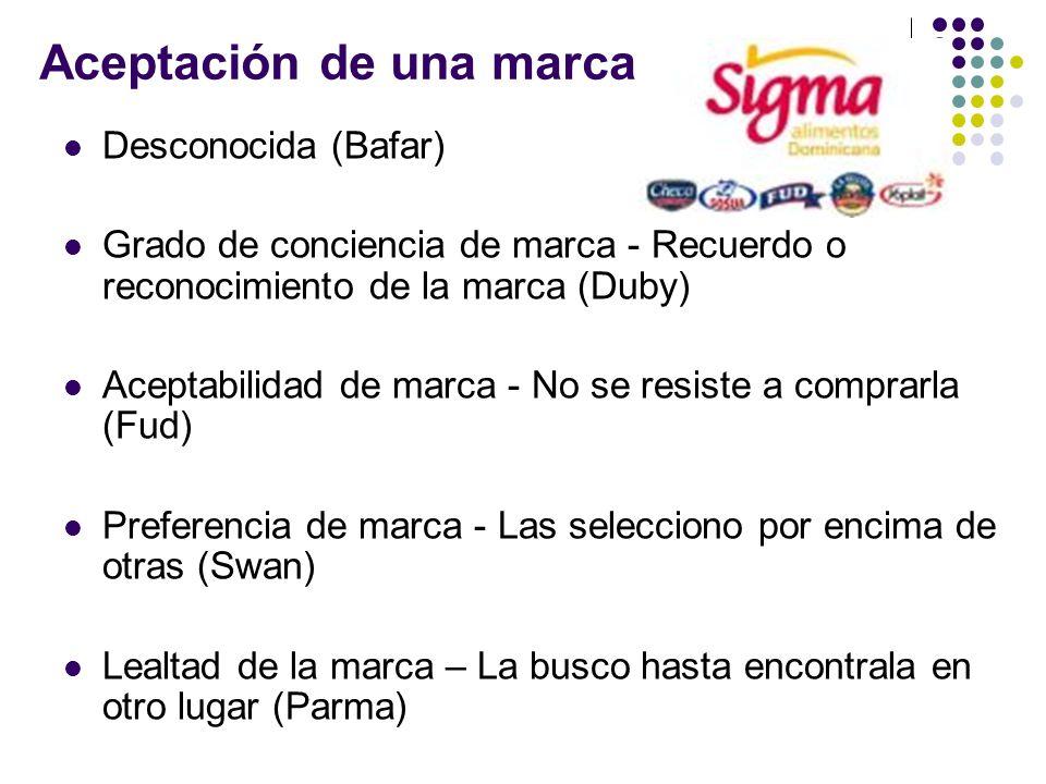 Aceptación de una marca Desconocida (Bafar) Grado de conciencia de marca - Recuerdo o reconocimiento de la marca (Duby) Aceptabilidad de marca - No se