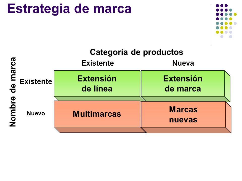 Estrategia de marca Extensión de línea Multi marcas Extensión de marca Marcas nuevas Nombre de marca ExistenteNueva Categoría de productos Existente N