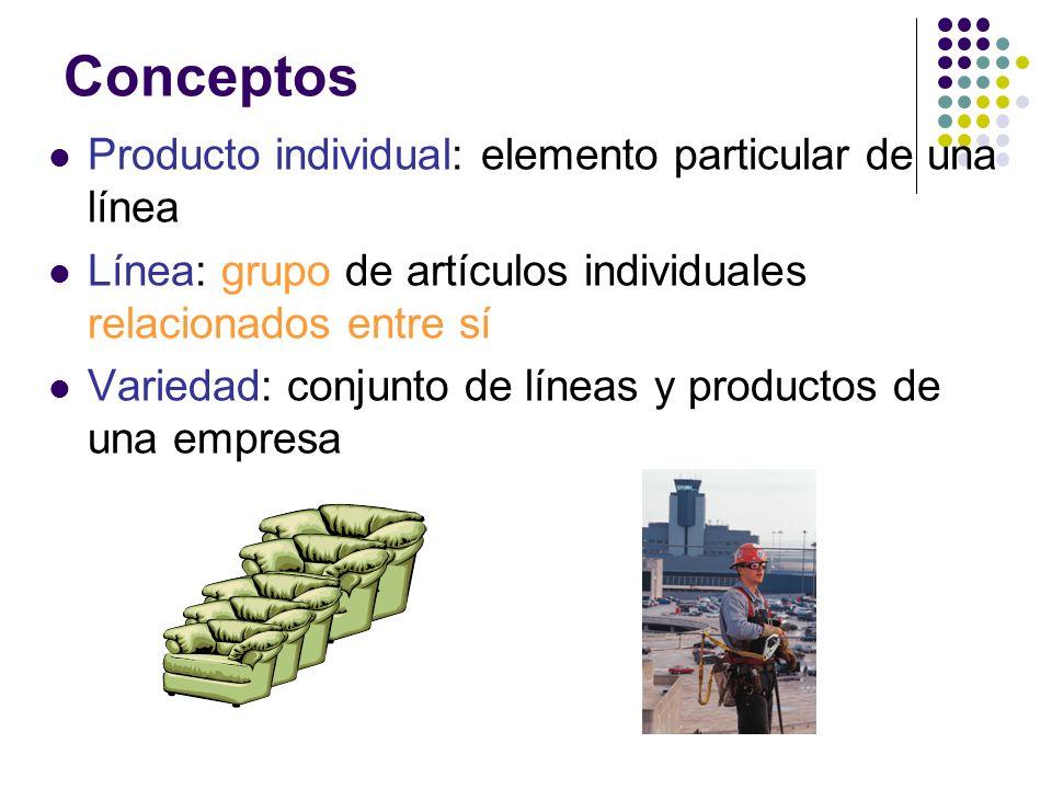 Producto individual: elemento particular de una línea Línea: grupo de artículos individuales relacionados entre sí Variedad: conjunto de líneas y prod