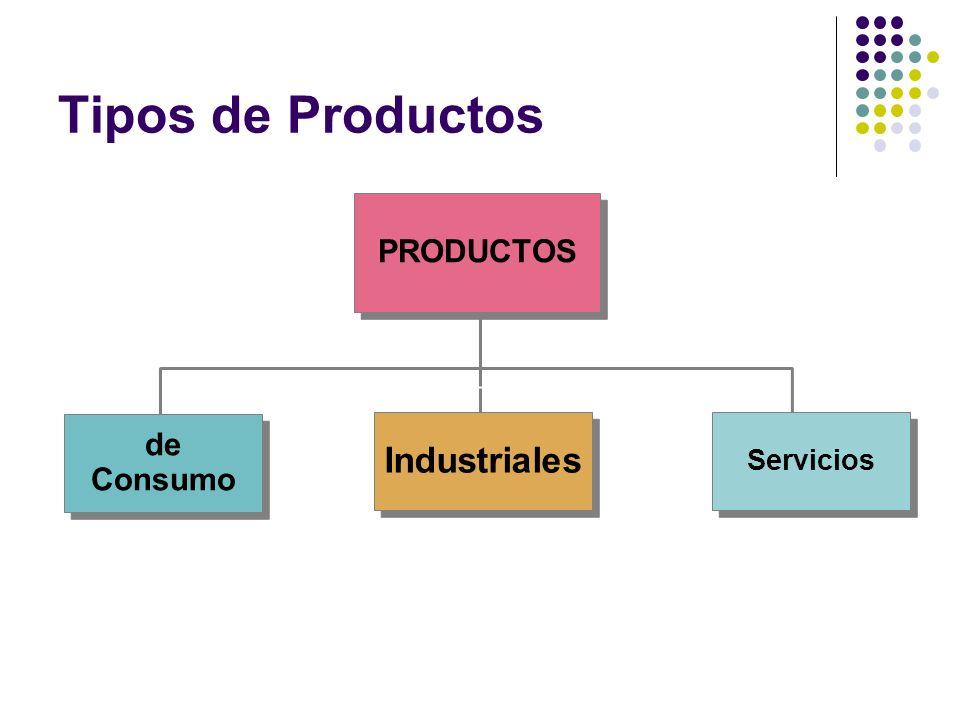 Tipos de Productos Servicios de Consumo de Consumo Industriales PRODUCTOS
