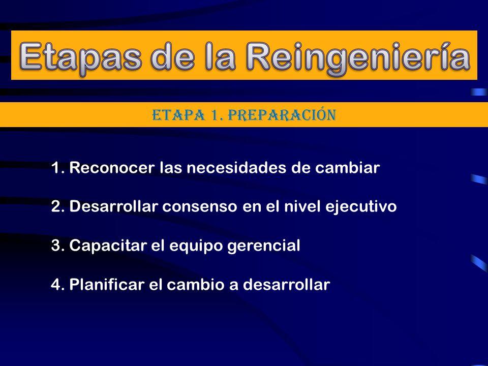 ETAPA 1. Preparación 1.Reconocer las necesidades de cambiar 2.Desarrollar consenso en el nivel ejecutivo 3.Capacitar el equipo gerencial 4.Planificar