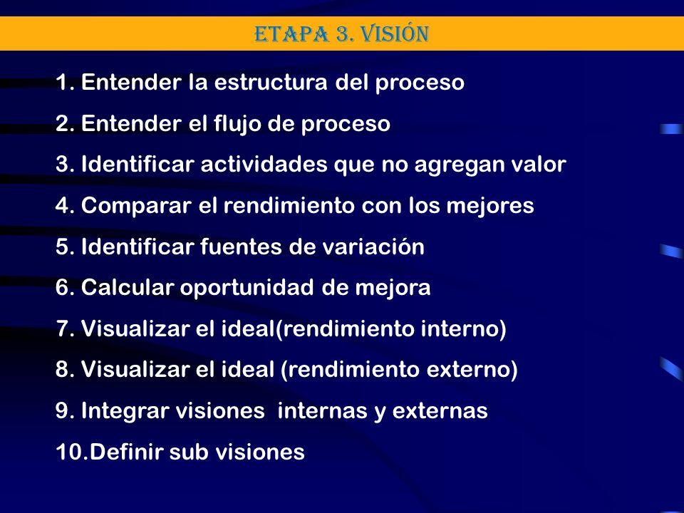 Etapa 3. Visión 1.Entender la estructura del proceso 2.Entender el flujo de proceso 3.Identificar actividades que no agregan valor 4.Comparar el rendi