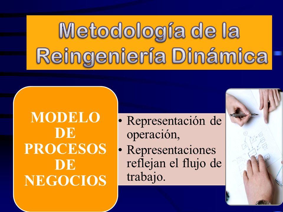 Representación de la operación, Representaciones reflejan el flujo de trabajo. MODELO DE PROCESOS DE NEGOCIOS