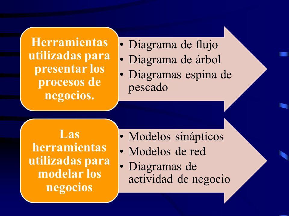 Diagrama de flujo Diagrama de árbol Diagramas espina de pescado Herramientas utilizadas para presentar los procesos de negocios. Modelos sinápticos Mo