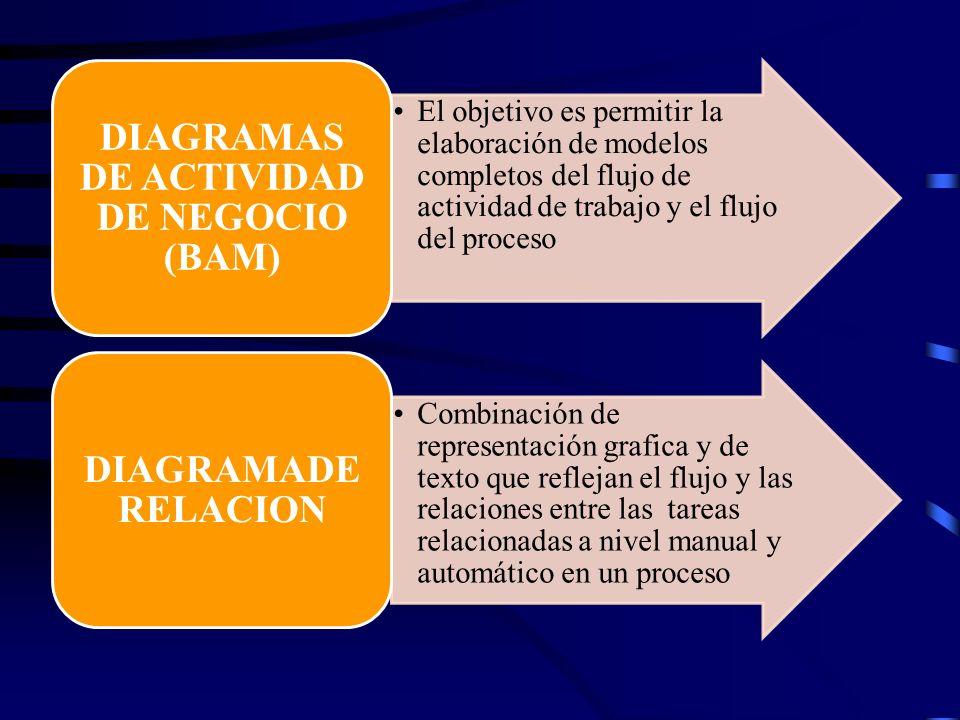 El objetivo es permitir la elaboración de modelos completos del flujo de actividad de trabajo y el flujo del proceso DIAGRAMAS DE ACTIVIDAD DE NEGOCIO
