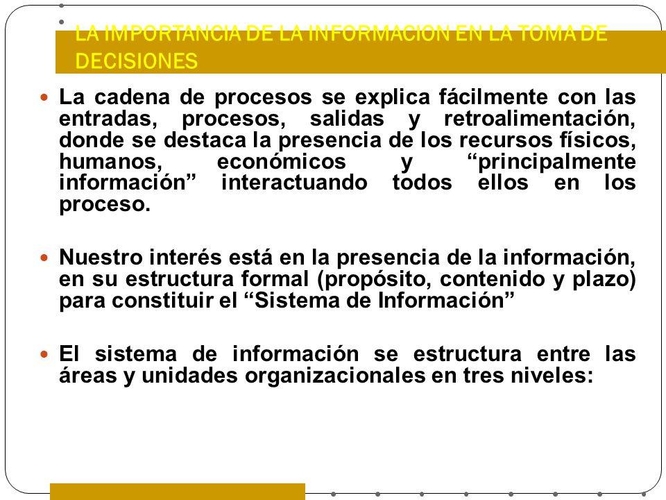 LA IMPORTANCIA DE LA INFORMACION EN LA TOMA DE DECISIONES La cadena de procesos se explica fácilmente con las entradas, procesos, salidas y retroalime