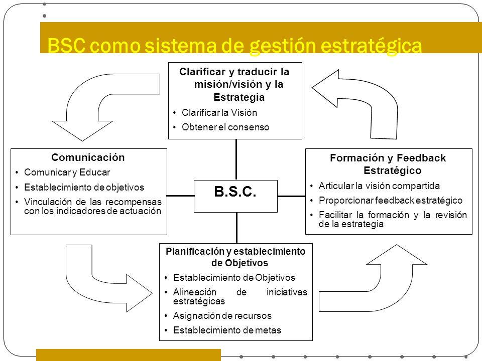 Clarificar y traducir la misión/visión y la Estrategia Clarificar la Visión Obtener el consenso B.S.C. Formación y Feedback Estratégico Articular la v