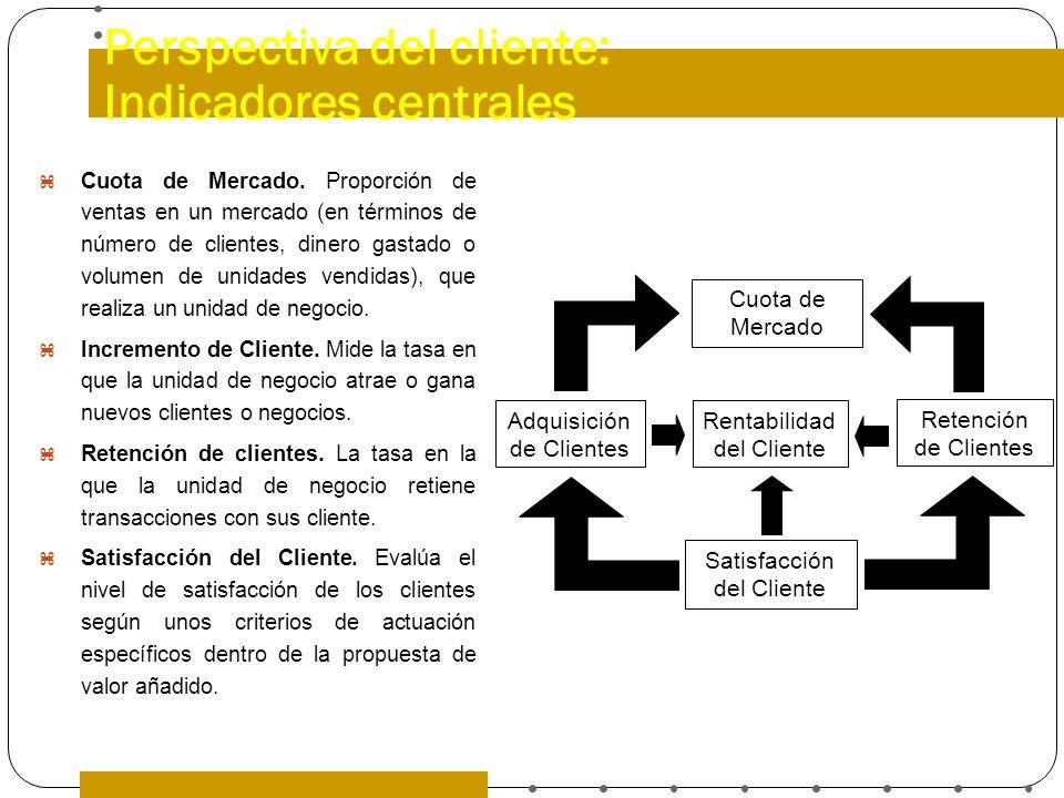 Perspectiva del cliente: Indicadores centrales Cuota de Mercado. Proporción de ventas en un mercado (en términos de número de clientes, dinero gastado