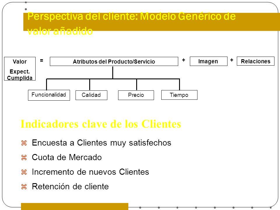 Perspectiva del cliente: Modelo Genérico de valor añadido Encuesta a Clientes muy satisfechos Cuota de Mercado Incremento de nuevos Clientes Retención