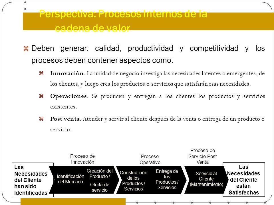 Perspectiva: Procesos Internos de la cadena de valor Deben generar: calidad, productividad y competitividad y los procesos deben contener aspectos com