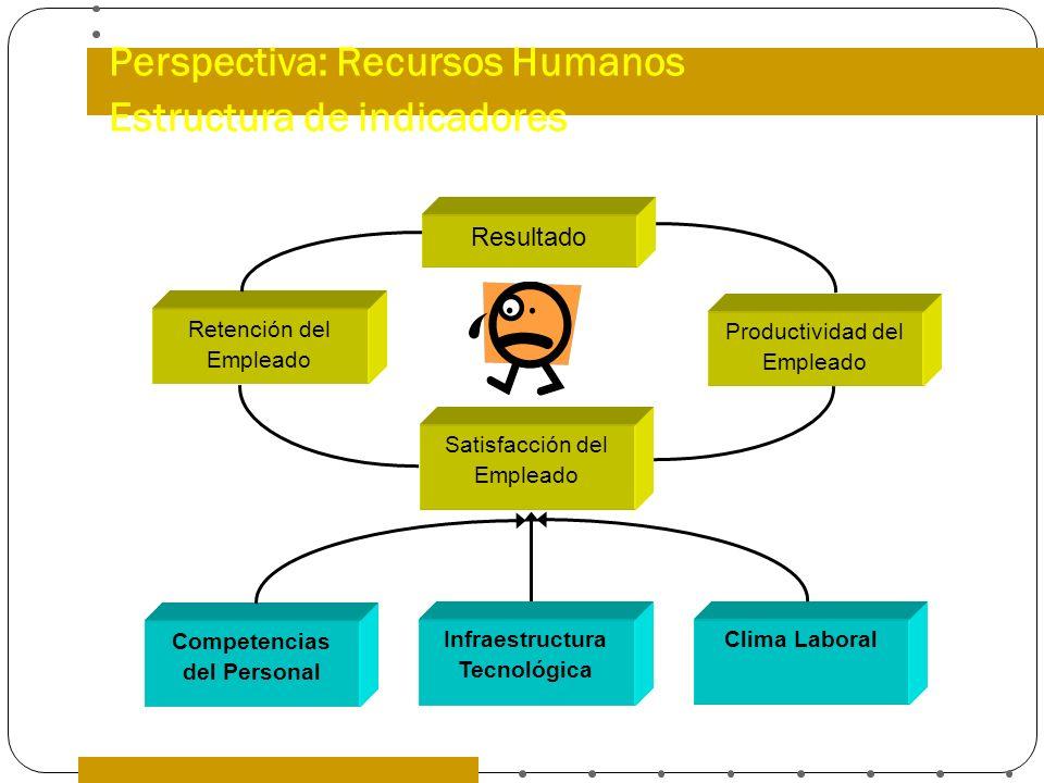 Perspectiva: Recursos Humanos Estructura de indicadores Resultado Productividad del Empleado Retención del Empleado Satisfacción del Empleado Infraest