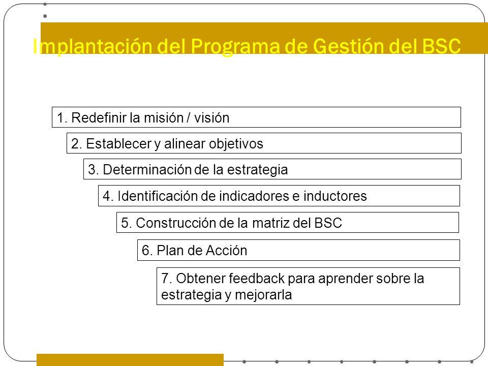 Implantación del Programa de Gestión del BSC 1. Redefinir la misión / visión 2. Establecer y alinear objetivos 3. Determinación de la estrategia 4. Id
